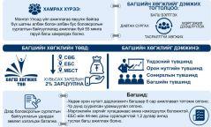 Инфографик: Багшийн хөгжлийг дэмжих тухай хууль
