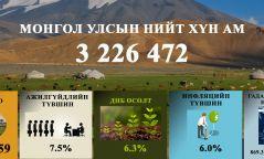 Инфографик: Монголын улсын эдийн засгийн үзүүлэлт