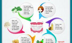 Инфографик: Шүдний ОО сойзгүй үед амаа хэрхэн угаах вэ