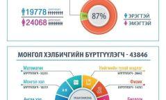 Инфографик:  43,846 шалгуулагч ЭЕШ-д бүртгүүлжээ