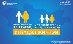 СУДАЛГАА: Монгол Улсад хоол тэжээлээс хамааралт эмгэг өндөр гарчээ