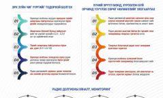 Инфографик: Радио долгионы тухай хуульд нэмэлт, өөрчлөлт оруулах тухай хуулийн танилцуулга