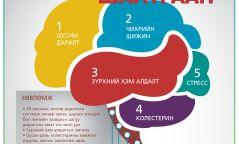 АНХААР: Тамхит тархи харвалтыг 4 дахин нэмэгдүүлнэ