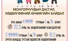 ИНФОГРАФИК: 4 хүн тутмын 1 нь хөдөлгөөний хомсдолтой