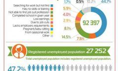 Бүртгэлтэй ажилгүй иргэд 27.3 мянгад хүрчээ