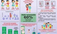 Инфографик: Та гэртээ хүүхдийнхээ аюулгүй байдлыг хангасан уу