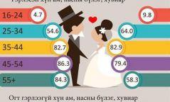 """Манай улсад """"Валентин"""" нэртэй гурван хүн байна"""