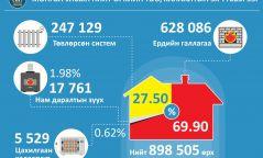 Монгол Улсад нийт 898.5 мянган өрх бүртгэлтэй байна
