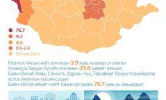 ҮСХ: Казах иргэдийн 75.7 хувь нь Баян-Өлгий аймагт амьдарда