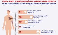 Улсын гуравдугаар төв эмнэлгийн тархины харвалт, зүрхний шигдээсийн тусламж үйлчилгээний таван жилийн үзүүлэлт