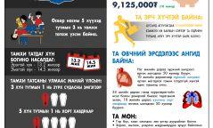 Монголчуудын 27 хувь тамхи татдаг