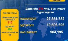 Коронавирус: Өнгөрсөн 24 цагийн хугацаанд 203 мянган хүн шинээр халдвар авчээ