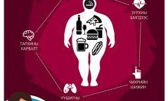 Халдварт бус өвчин гэж өөрөө өөртөө өвчин бэлэглэхийг хэлнэ