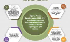 """Инфографик: """"Монгол Улсын Засгийн газрын 2020-2024 оны үйл ажиллагааны хөтөлбөр батлах тухай"""""""