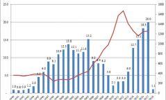 Монголбанк нэгдүгээр сард 1,128 кг алт худалдан авчээ