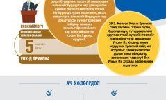 Инфографик: Монгол Улсын Үндсэн хуульд оруулах нэмэлт өөрчлөлтийн төсөл