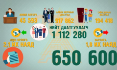 Нийгмийн даатгалын байгууллага нь 2018 онд нийт 650 мянга гаруй хүнд үйлчилгээ үзүүлжээ
