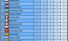 Ташкентийн Гран Прид багаараа гуравдугаар байр эзэллээ