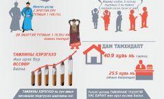 Инфографик: Монгол Улс дахь тамхины хэрэглээ ба  хор хөнөөл