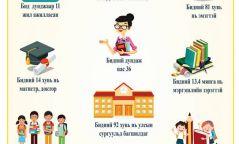 Инфографик: Багш нарын 62% хөдөө орон нутагт багшилдаг