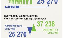Инфографик: 25270 иргэн ажилгүй байна