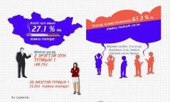 Инфографик: Манай улсын нийт хүн амын 27 хувь нь тамхи татдаг