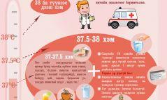 Инфографик: Ханиад томууны үед хүүхдийн халуун бууруулах арга