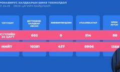 ЭМЯ: 602 хүнээс коронавирус илэрч, нэг хүн нас барлаа