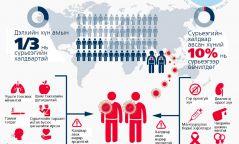 Хэн сүрьеэгийн халдвар авах өндөр эрсдэлтэй вэ?