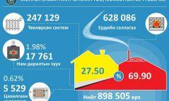 Монгол улсын нийт өрхийн 69.9% нь ердийн галлагаатай гэр болон сууцанд амьдарч байна