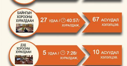 Инфографик: Улсын Их Хурлын 2018 оны намрын ээлжит чуулганы үйл ажиллагааны тойм