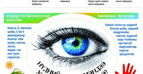 Инфографик: Нүдээ хэрхэн хамгаалах вэ